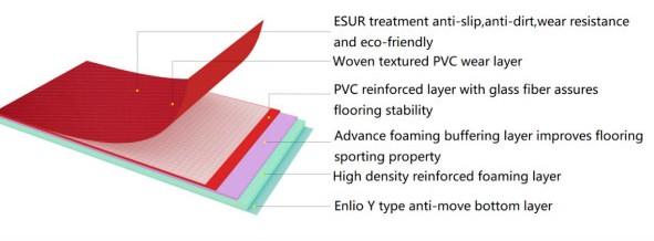 Структурная схема слоев модели EN-14170S